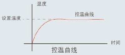 电加热板的温度控制原理图